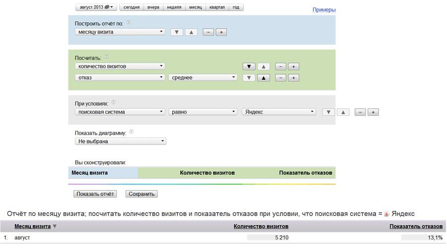 Эффективен ли яндекс директ лайт бизнес маркетинг адреса сайта изменены