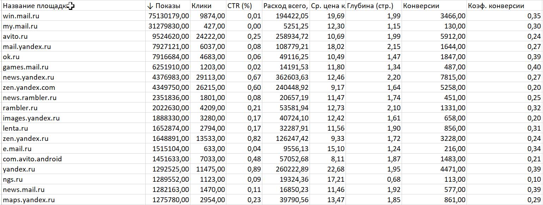 Площадки РСЯ с данными по показам, кликам, конверсии