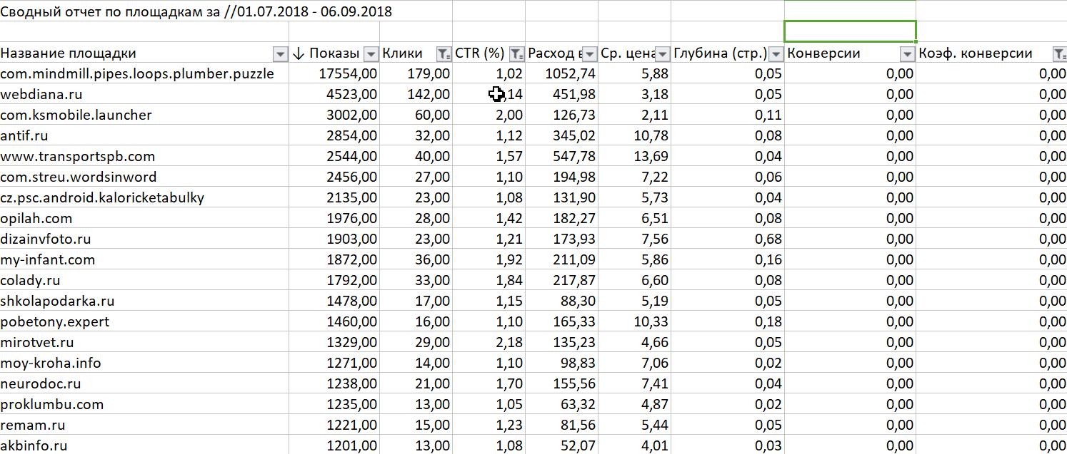 Список площадок с нулевой конверсией