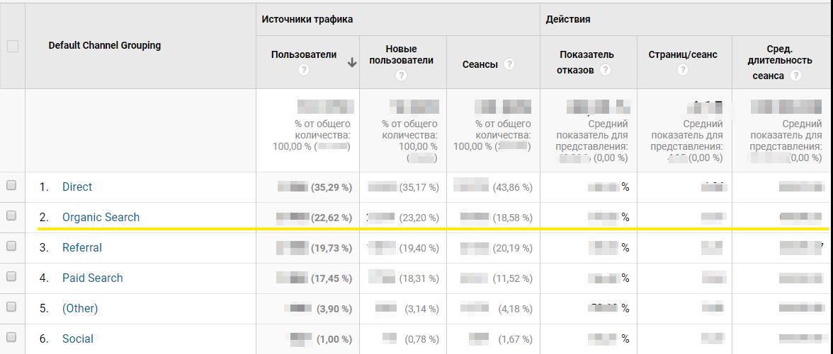 Анализ поискового трафика в Google Analytics